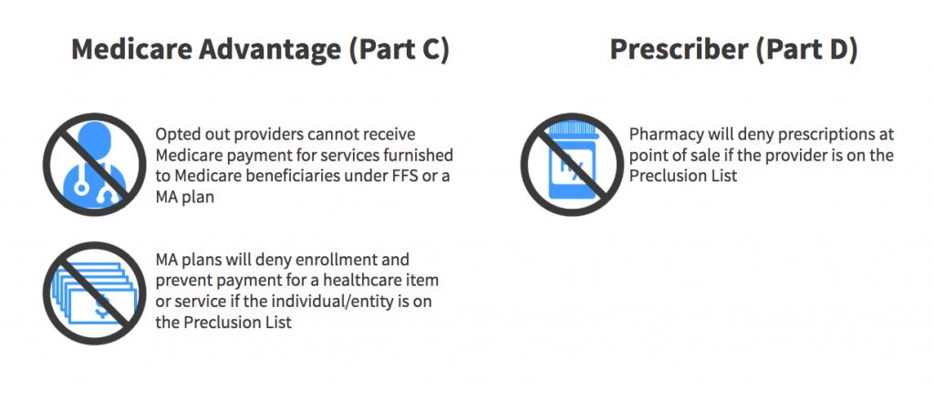 CMS Preclusion List Medicare Advantage Part D