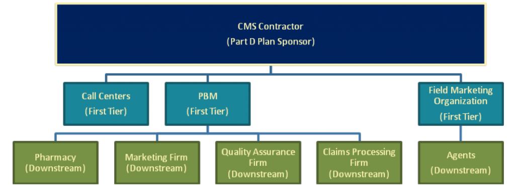 ProviderTrust Blog Medicare Pat D Sponsor