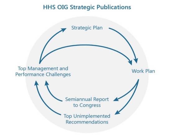 HHS OIG Strategic Publications