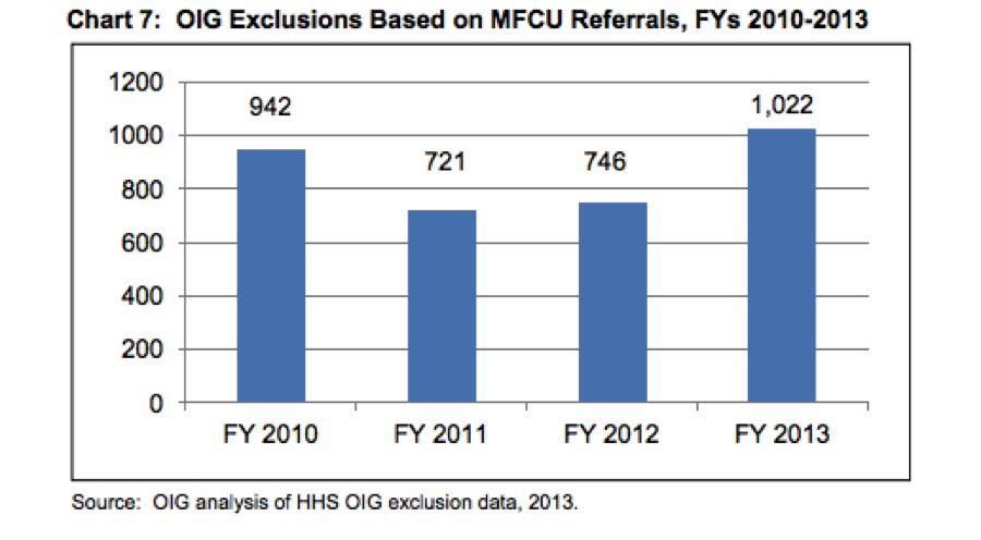 oig exclusions