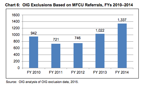 Chart 6: OIG Exclusions based on mFCU referrals. 2014 is the highest year.