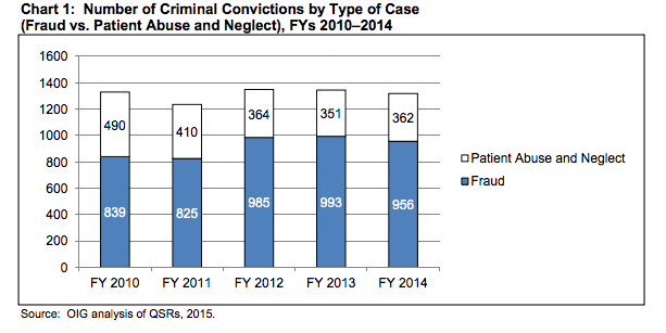 Chart 1: Number of Criminal Convictions by Type of Case. Fraud Greatly outweighs Patient Abuse and Neglect in each year.