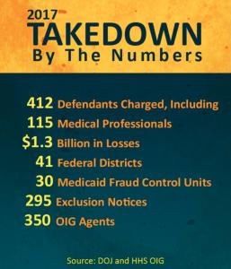 OIG 2017 Takedown statistics