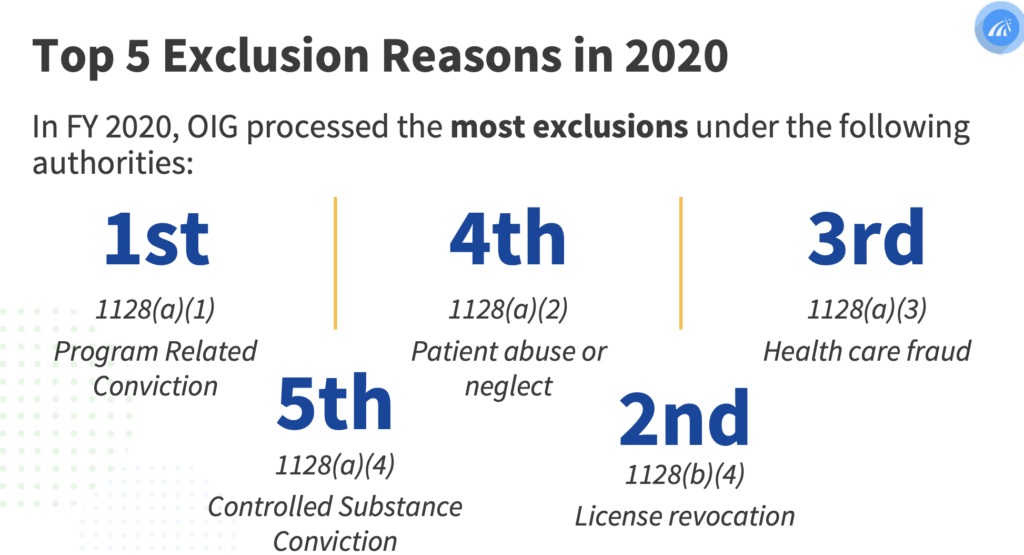 Top 5 Exclusion Reasons in 2020: 1128(a)1 Program related conviction; 1128(b)(4) License revocation; 1128(a)(3) healthcare fraud; 1128(a)(2) patient abuse or neglect; 1128(1)(4) controlled substance conviction