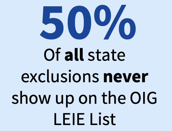 50% of all state exclusions never show up on the OIG LEIE