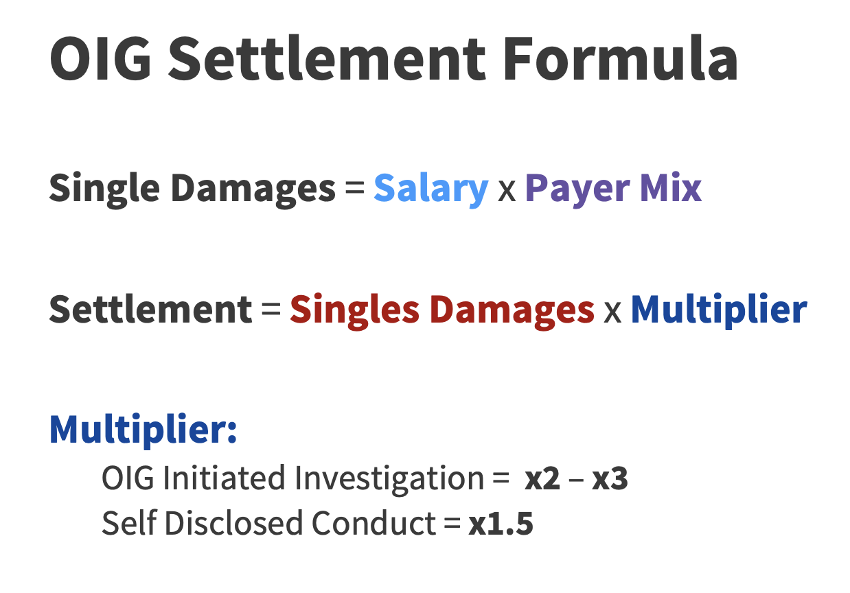 OIG Settlement Formula Single Damages = Salary x Payer Mix. Settlement = Single Damages x Multiplier. Multiplier: OIG Initiated Investigation= x2-x3 Self-Disclosed Conduct= x1.5