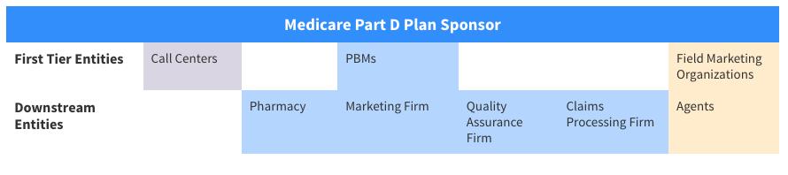 Medicare Part D FDR entities